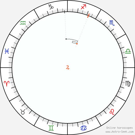 Jupiter Retrograde Astro Calendar 2090