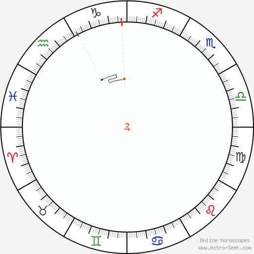 Jupiter Retrograde Astro Calendar 2091