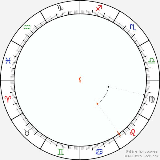 Lilith Retrograde Astro Calendar 1802