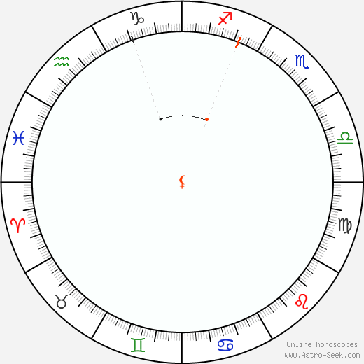Lilith Retrograde Astro Calendar 1805