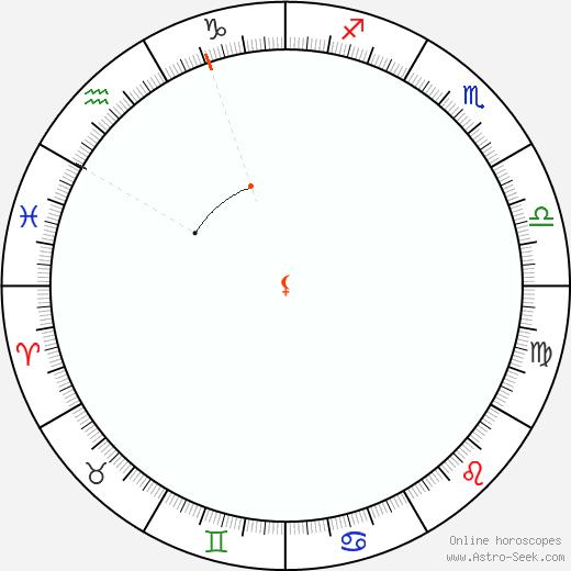 Lilith Retrograde Astro Calendar 1806