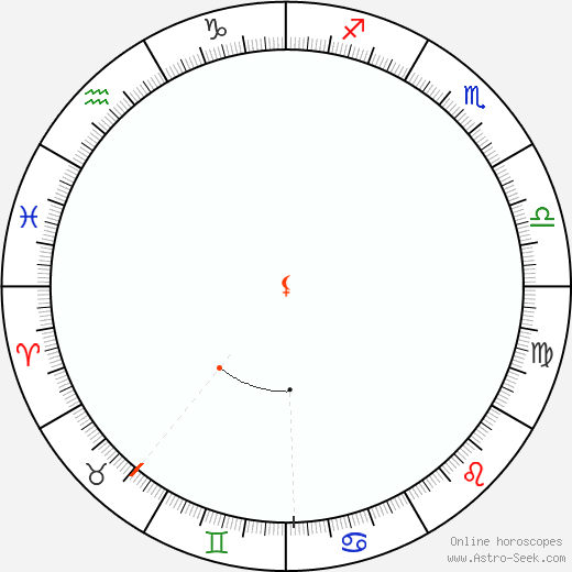 Lilith Retrograde Astro Calendar 1809