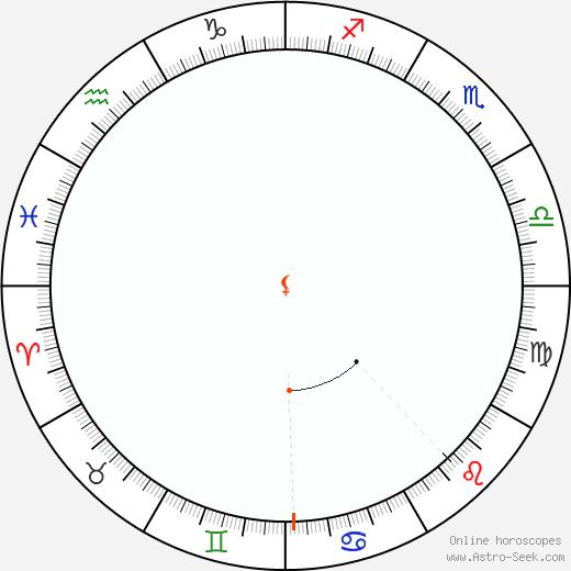 Lilith Retrograde Astro Calendar 1810