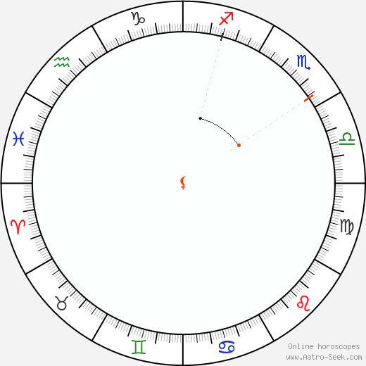Lilith Retrograde Astro Calendar 1813