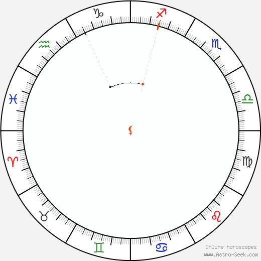 Lilith Retrograde Astro Calendar 1814