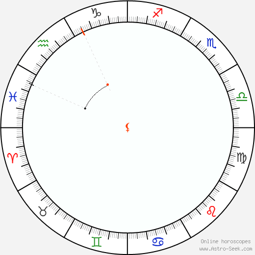 Lilith Retrograde Astro Calendar 1815
