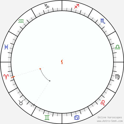 Lilith Retrograde Astro Calendar 1817