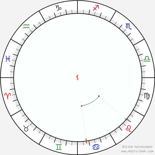 Lilith Retrograde Astro Calendar 1819