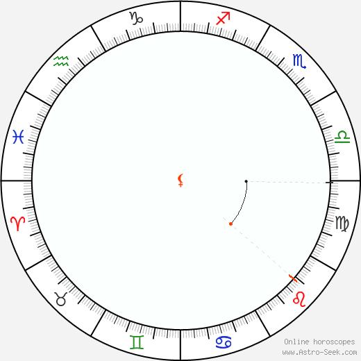 Lilith Retrograde Astro Calendar 1820