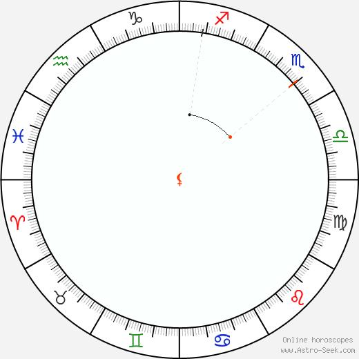 Lilith Retrograde Astro Calendar 1822