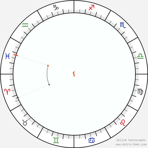 Lilith Retrograde Astro Calendar 1825
