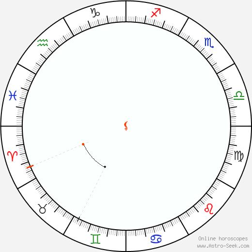Lilith Retrograde Astro Calendar 1826