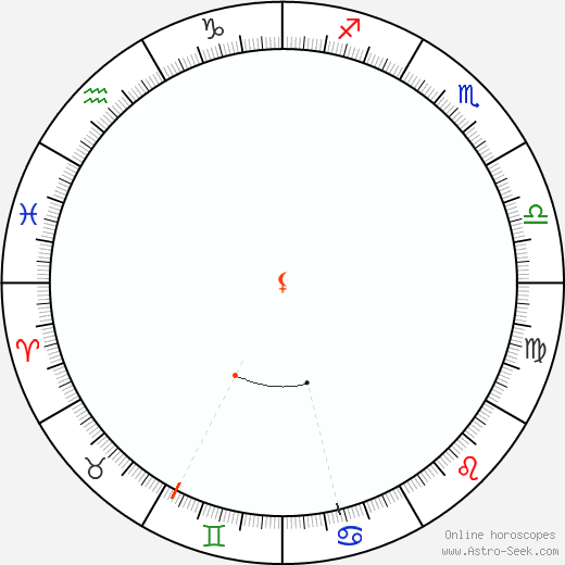 Lilith Retrograde Astro Calendar 1827