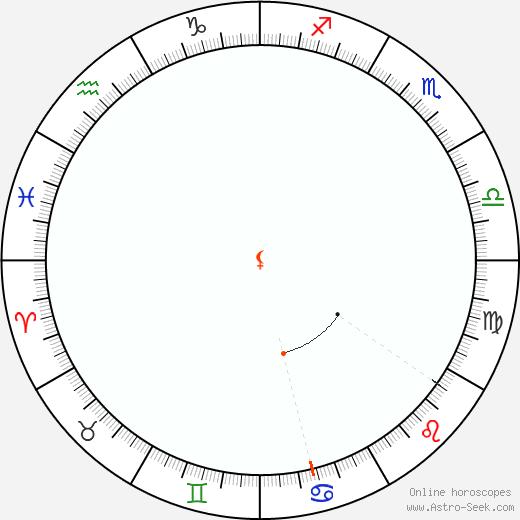 Lilith Retrograde Astro Calendar 1828