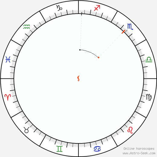 Lilith Retrograde Astro Calendar 1831