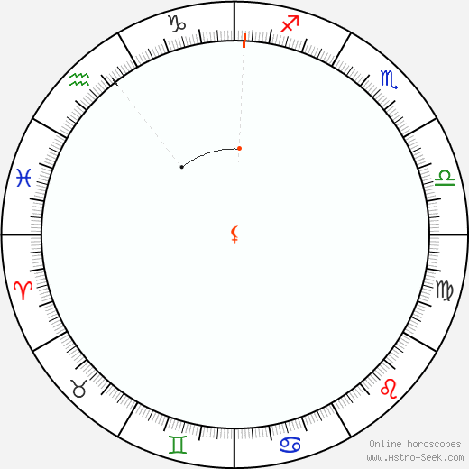 Lilith Retrograde Astro Calendar 1832