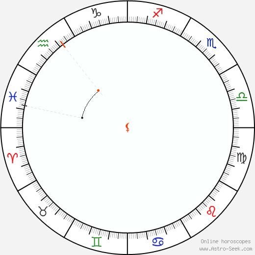 Lilith Retrograde Astro Calendar 1833