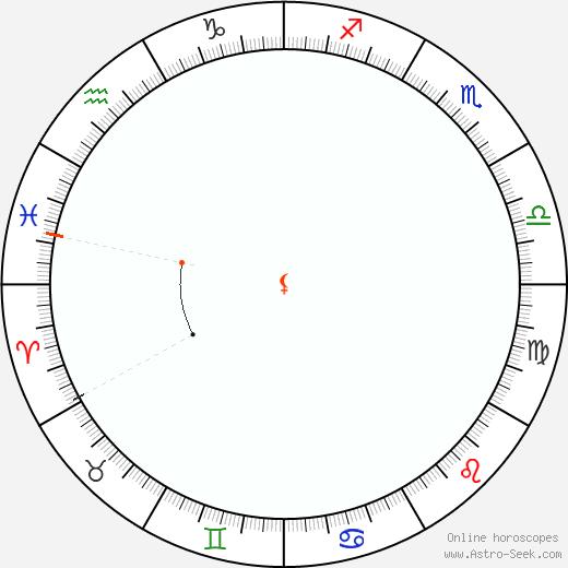 Lilith Retrograde Astro Calendar 1834