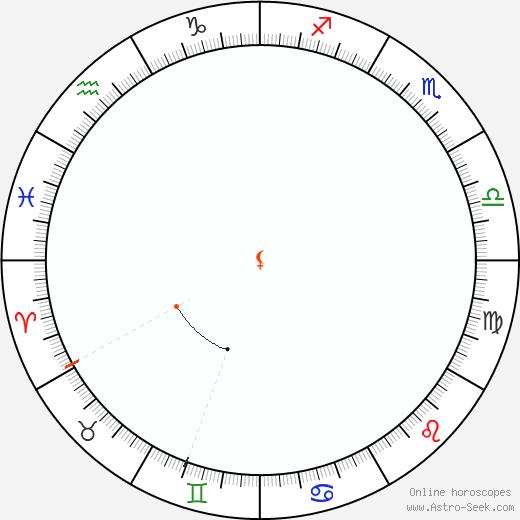 Lilith Retrograde Astro Calendar 1835