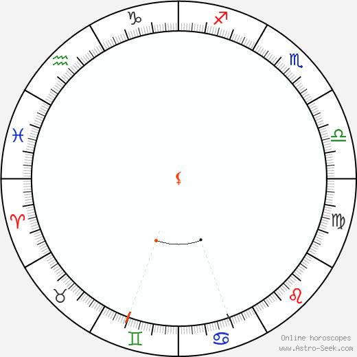 Lilith Retrograde Astro Calendar 1836