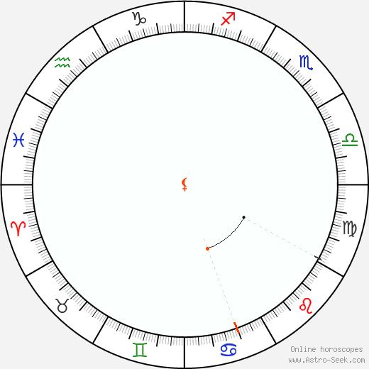 Lilith Retrograde Astro Calendar 1837