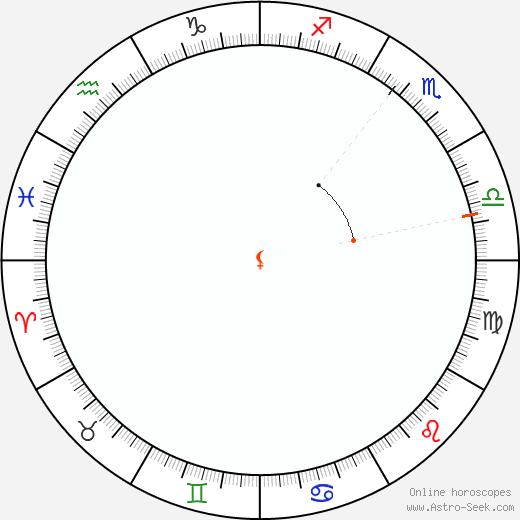 Lilith Retrograde Astro Calendar 1839