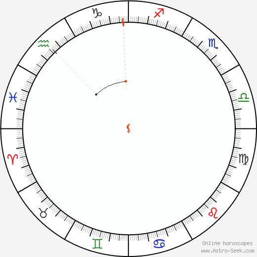 Lilith Retrograde Astro Calendar 1841