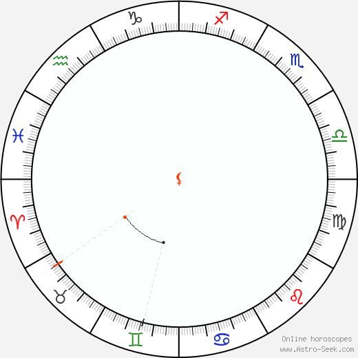 Lilith Retrograde Astro Calendar 1844