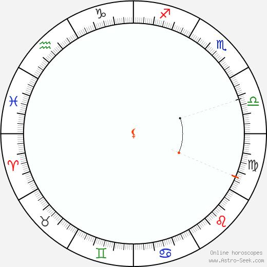 Lilith Retrograde Astro Calendar 1847