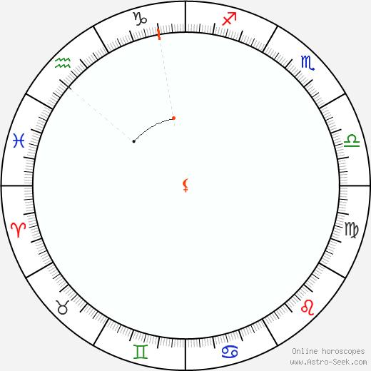 Lilith Retrograde Astro Calendar 1850