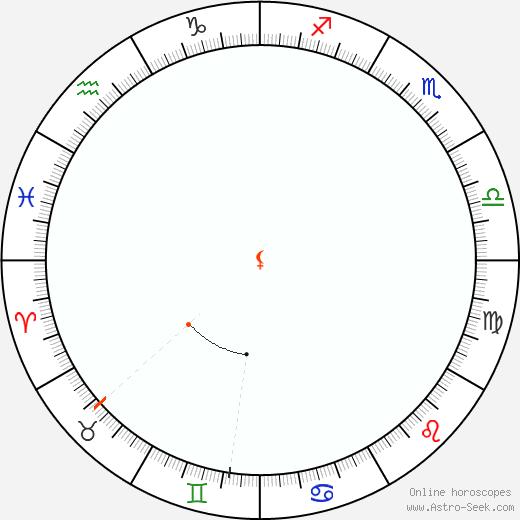 Lilith Retrograde Astro Calendar 1853