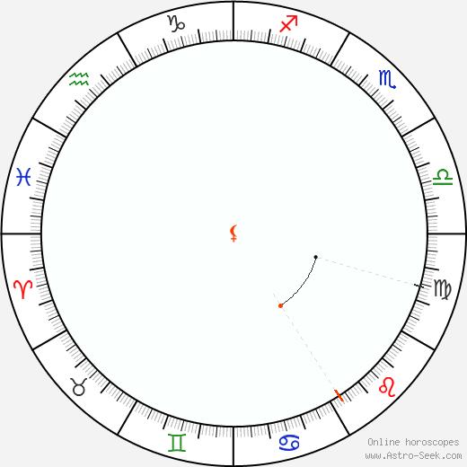 Lilith Retrograde Astro Calendar 1855