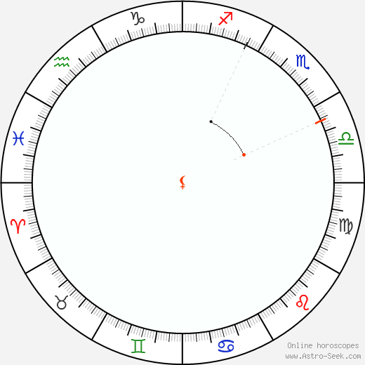 Lilith Retrograde Astro Calendar 1857