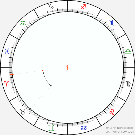 Lilith Retrograde Astro Calendar 1861