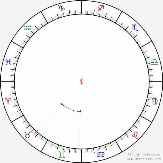 Lilith Retrograde Astro Calendar 1862