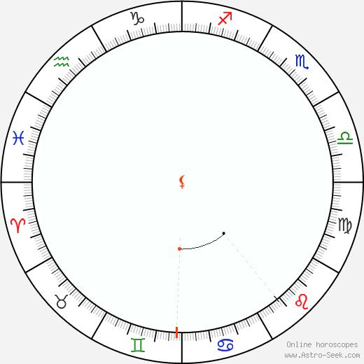Lilith Retrograde Astro Calendar 1863
