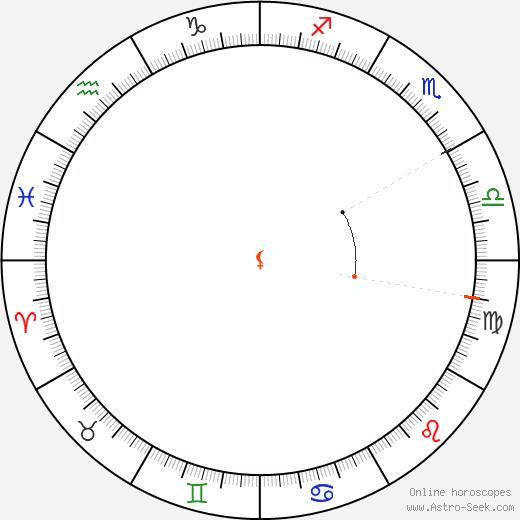 Lilith Retrograde Astro Calendar 1865