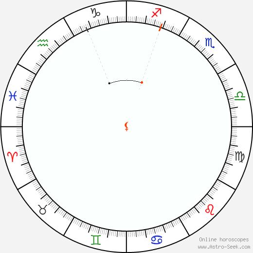 Lilith Retrograde Astro Calendar 1867