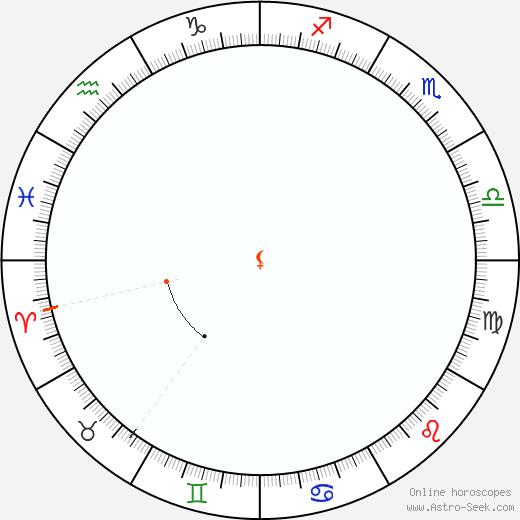 Lilith Retrograde Astro Calendar 1870
