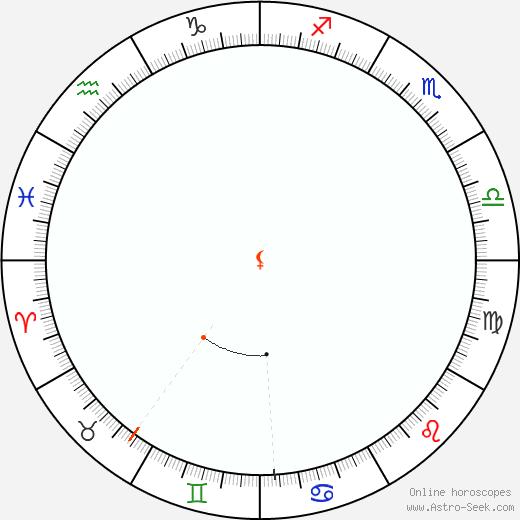 Lilith Retrograde Astro Calendar 1871