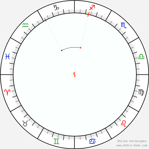 Lilith Retrograde Astro Calendar 1876