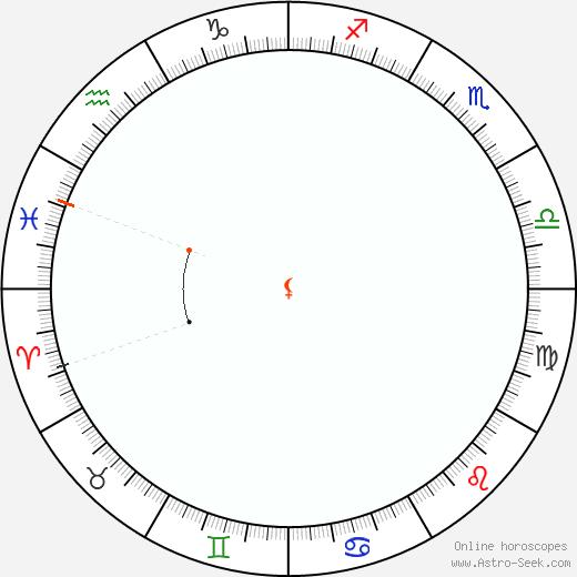 Lilith Retrograde Astro Calendar 1878