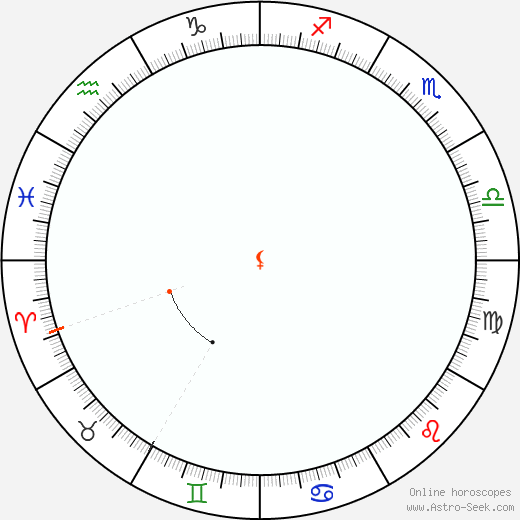 Lilith Retrograde Astro Calendar 1879