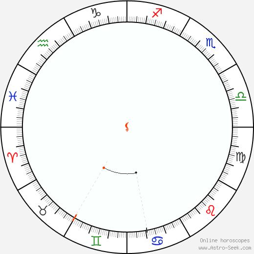 Lilith Retrograde Astro Calendar 1880