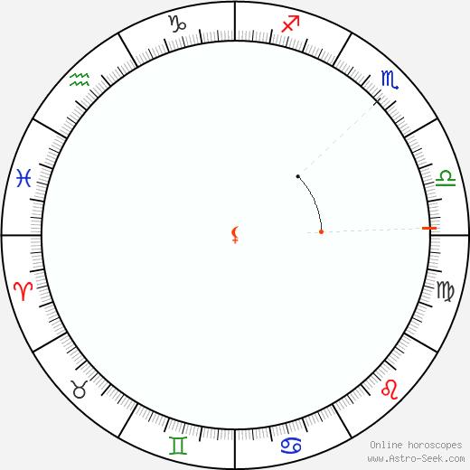Lilith Retrograde Astro Calendar 1883