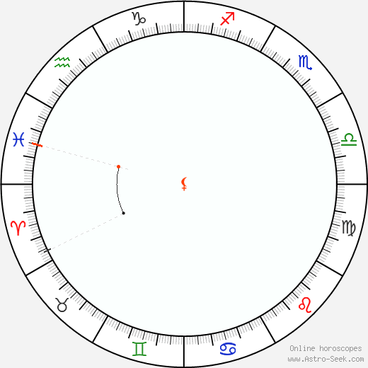 Lilith Retrograde Astro Calendar 1887