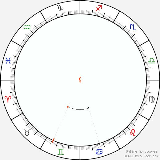 Lilith Retrograde Astro Calendar 1889