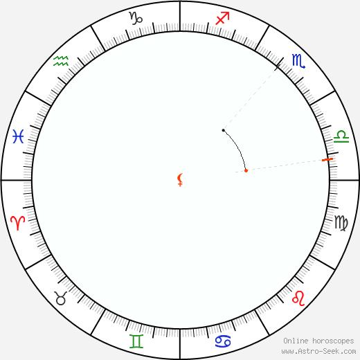 Lilith Retrograde Astro Calendar 1892