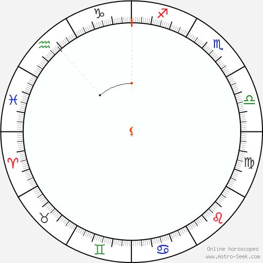 Lilith Retrograde Astro Calendar 1894