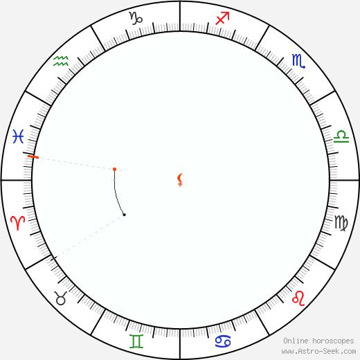 Lilith Retrograde Astro Calendar 1896